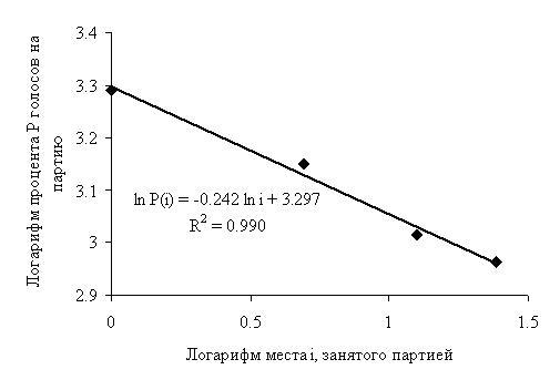 Рис. 6. Результаты выборов в Государственную Думу РФ в 2011 году по Владивостоку (КПРФ — 26,86%, «ЕР» — 23,32%, «СР» — 20,42%, ЛДПР — 19,37%)