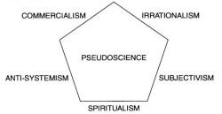 Философские матрицы лженауки  по Бунге. Рисунок из статьи М. Бунге