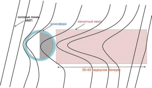Магнитный хвост Венеры — область на теневой стороне планеты, где магнитные силовые линии имеют конфигурацию растянутой рогатки (© Иван Васько)