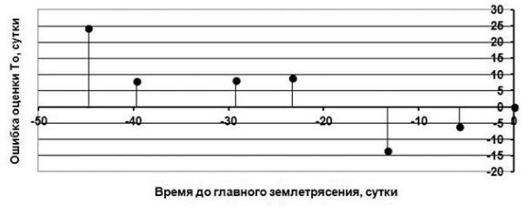 Рис. 1а. Рост числа событий с М>=4,0 в 300 км окрестности Симуширского землетрясения 15.11.2006 TJLF. Mw=8,3 по каталогу сахалинского филиала геофизической службы РАИ. Красная линия — аппроксимация данных, указывающая на момент ожидаемого сильного землетрясения. Вертикальная штриховая линия — положение асимптоты, указывающей на момент ожидаемого события