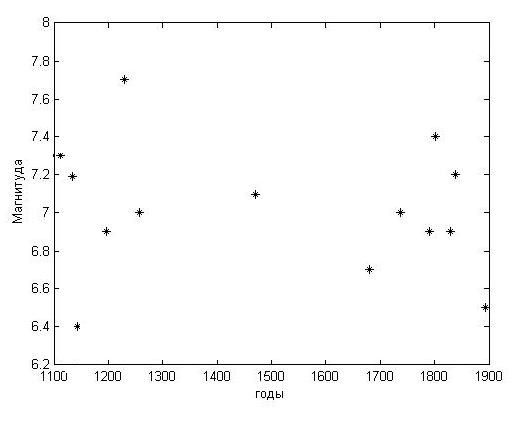 Сильный провал в регистрации землетрясений зоны Вранча (т.е. в культуре фиксации летописной информации в период 1250-х— 1600-х годов). По данным уточненного каталога сейсмичности зоны Вранча (составитель А. А. Никонов, ИФЗ РАН, 2014)