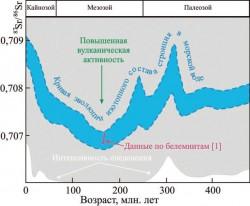 Вариации изотопного состава стронция в морской воде в прошлом