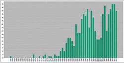 Число публикаций в гуманитарных и социальных науках, для которых Big Bang фигурирует в качестве темы