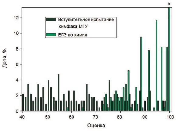 Рис. 1 Гистограммы распределения оценок ЕГЭ по химии и вступительного испытания по химии химфака МГУ 2012 года. * Столбец, соответствующий 100 баллам ЕГЭ, в этом масштабе примерно вдвое выше и не поместился в рамку