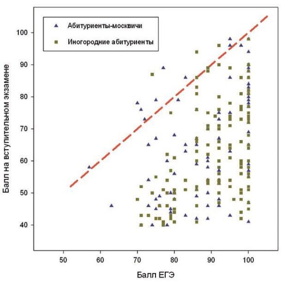 Рис. 3 сопоставление оценок, полученных на вступительном испытании и ЕГЭ по химии абитуриентов химфака МГУ в 2012 году