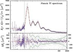 Рис. 2. спектр разложения карты (рис. 1) по угловым гармоникам.