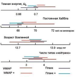 Рис. 3. Cравнение результатов WMAP и «Планка» по некоторым космологическим параметрам.