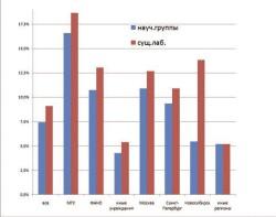 Гистограмма 2. Доля заявок, поддержанных РНФ по разным регионам и учреждениям