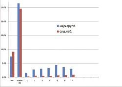 Гистограмма 3. Вероятная доля заявок, поддержанных РНФ , поданных членами Экспертного совета и их соавторами