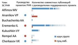 Гистограмма 4. Количество совместных публикаций руковоДителей поДДержанных проектов с членами ЭС сектора 03 (химия и науки о материалах)