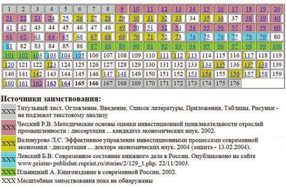 Сулимов Юрий Александрович (22.10.2004). Таблица заимствований
