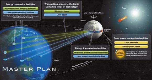 Глобальная лунная СЭС (проект Shimizu corporation). (www.shimz.co)
