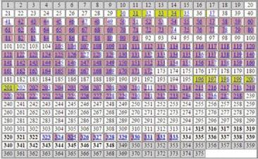 В.В. Минаев (2001).  Таблица заимствований