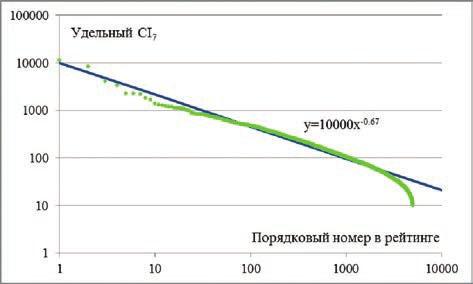 Рис. 2. Зависимость удельного динамического цитирования (удельный CI<sub>7</sub>) от количества ученых, преодолевших заданный порог цитируемости. Зелеными кружочками показана выборка; синяя линия — аппроксимирующее уравнение
