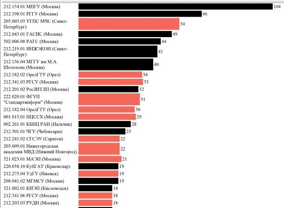 Рис. 1. Статистика