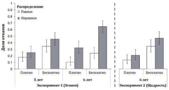 Рис. 4. Американские дети оценивают распределение леденцов (пояснения в тексте) (McAuliffe et al., 2015)