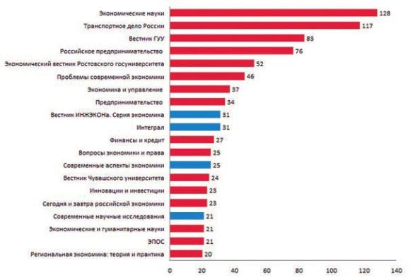 Рейтинг журналов, в которых публиковались авторы липовых диссертаций по экономике