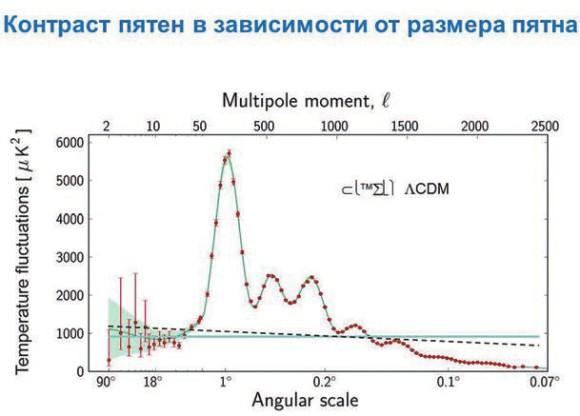 Спектр угловых неоднородностей реликтового излучения. Красные точки — измерения космической обсерватории «Планк», синяя кривая — результат теории с заложенным спектром первичных неоднородностей, совпадающий с предсказанием Муханова