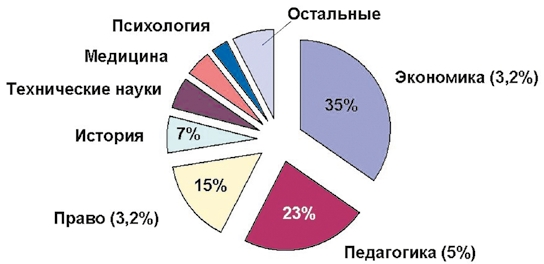 Рис. 1. Распределение диссертации с неоформленными заимствованиями по специальностям