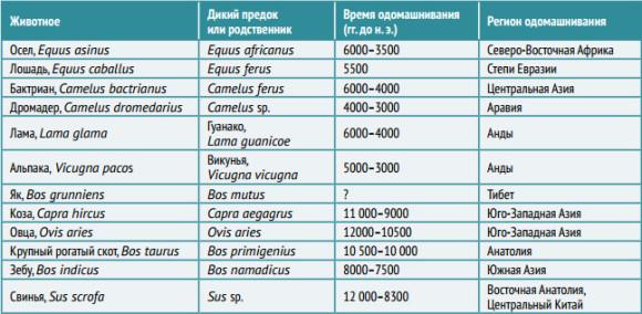 Таблица одомашнивания (по Marshall et al., 2014, с модификациями)
