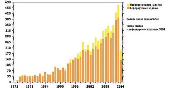 Рис. 3. график распределения цитируемости по годам статьи: Shakura@Sunyaev, Astronomy & Astrophys., v.24, p.337. данные приведены на середина апреля 2014 года