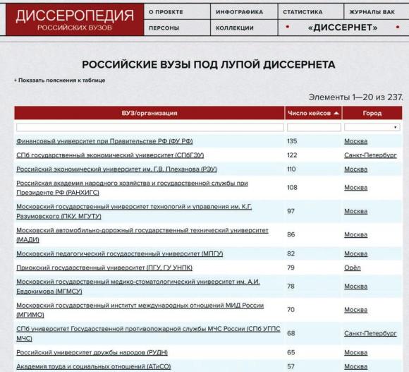 Российские вузы под лупой Диссернета