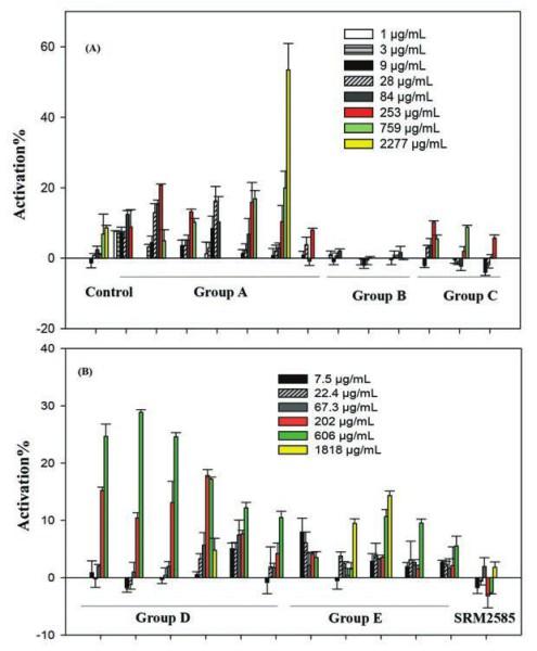 Пылевые экстракты активируют рецептор PPARγ. Величину активации сравнивали с максимальным эффектом антидиабетического препарата росиглитазона, селективного агониста PPARγ, который использовали в качестве положительного контроля. Группы А, D и Е — образцы пыли, собранные в жилых помещениях, группа В — пыль из гимнастических залов, С — пыль из офисов. Разные концентрации экстракта обозначены разными цветами [1]