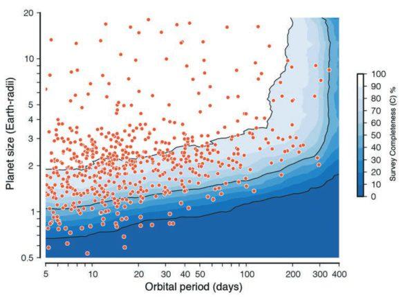 Рис. 1. Результат измерения эффективности обнаружения экзопланет в данных «Кеплера». По вертикали — радиус планеты по отношению к радиусу Земли, по горизонтали — орбитальный период. Точки — часть экзопланет, обнаруженных в данных. Сейчас их существенно больше, но в близкой окрестности Земли по-прежнему нет ни одной. Цвет показывает уровни вероятности обнаружения. Вероятность обнаружения точного аналога Земли — 3%. Из работы https://arxiv.org/pdf/1311.6806v1.pdf