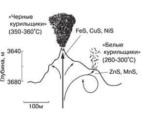 Рис. 2. Схема «черного курильщика»