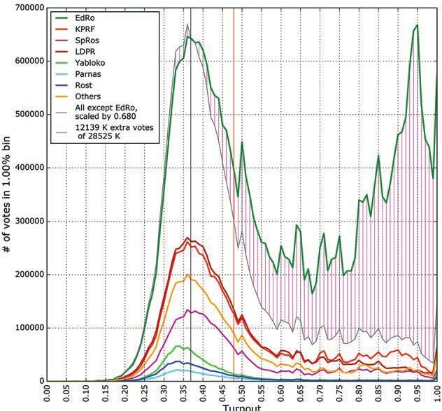 Рис. 1. Гистограммы распределения голосов за партии по 1-процентным интервалам явки