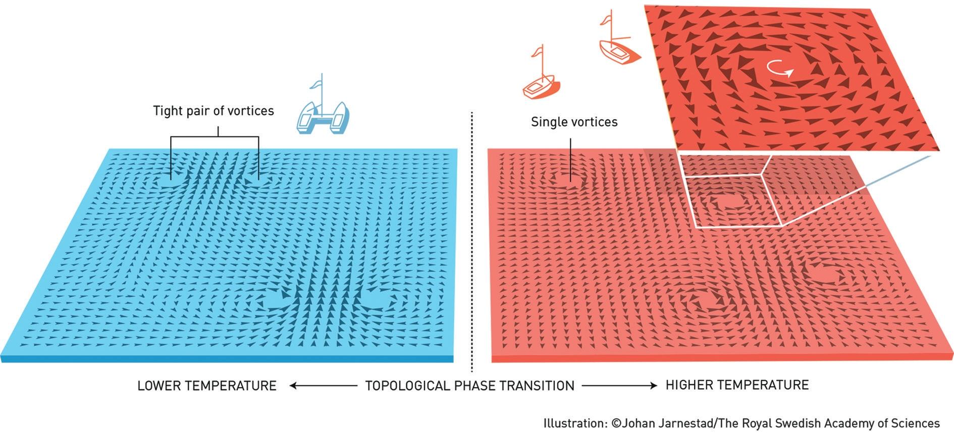 Фазовый переход. Он происходит, когда вещество меняет свое агрегатное состояние, например, когда лед тает и становится водой. Используя понятия топологии, Костерлиц и Таулес описали свойства фазового перехода очень тонкого слоя очень холодного вещества. При низких температурах вихри существуют только парами, а при повышении температуры происходит фазовый переход и вихри начинают существовать независимо друг от друга. Это было одним из главных открытий в физике конденсированного состояния XX века