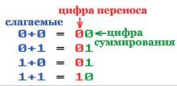Рис. 1. Сложение двух цифр в двоичной системе