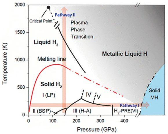 Фазовая диаграмма водорода, соответствующая современным представлениям. По горизонтальной оси — давление в гигапаскалях (100 ГПа примерно равны одному мегабару). Красная линия отделяет твердый водород от жидкого. Изображение из статьи Dias R. P. et al., Science 10.1126/science.aal1579 (2017)