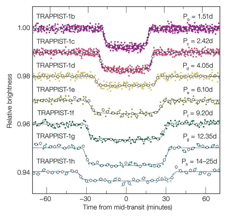Рис. 2. Кривые блеска звезды при транзитах каждой из семи планет