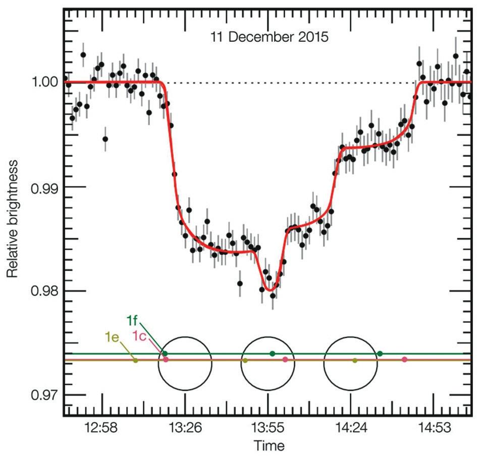 Рис. 3. Одновременный транзит трех планет. Кривая блеска снята 11 декабря 2015 года европейским телескопом VLT