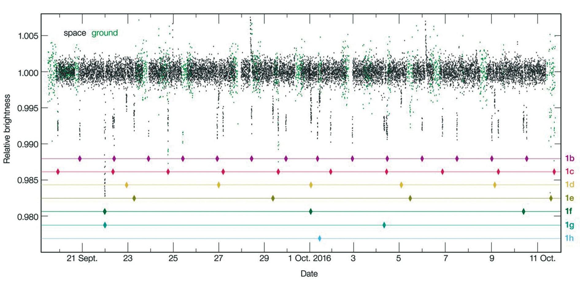 Рис. 1. Кривая блеска звезды TRAPPIST-1 за время 20-дневного сеанса космического телескопа «Спитцер». Зеленые точки — наблюдения наземными телескопами. По вертикали — светимость звезды в данный момент по отношению к средней светимости. Ромбиками отмечены транзиты конкретных планет. Выбросы точек вверх, скорее всего, звездные вспышки. Транзит планеты h только один. Ее период и радиус орбиты оценены из продолжительности единственного транзита (см. рис. 2)