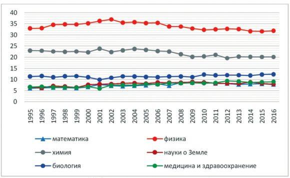 Рис. 3. Распределение articles и reviews с аффилиацией России в WoS Core Collection (без ESCI) по ключевым тематикам (классификатор OECD)