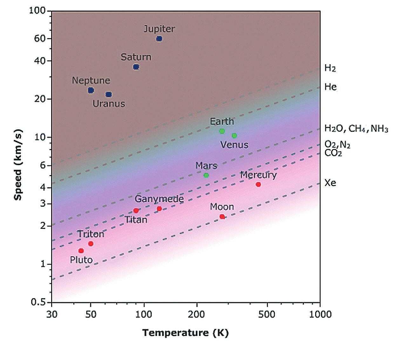 Рис. 3. Диаграмма, характеризующая утечку атмосфер разного состава в зависимости от условий на планете. По горизонтальной оси — равновесная температура, определяемая через баланс поглощения и излучения черного тела. Реальная температура на поверхности планеты, и особенно в экзосфере, больше равновесной температуры. По вертикальной оси — вторая космическая скорость для планеты. Пунктиры показывают утечку данного газа за время существования Солнечной системы. Ниже — утечка происходит быстрей, причем скорость утечки экспоненциально зависит от второй космической