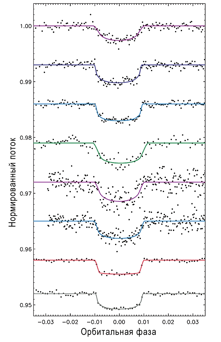Рис. 1. Кривые блеска звезды GJ 1132 при прохождении планеты по ее диску, снятые в разных спектральных полосах. Полосы g, r, I — оптика, z -ближний инфракрасный диапазон. Верхние четыре кривые (сверху вниз) полосы g, r, i, z из статьи https://arxiv.org/abs/1612.02425v2, нижние три — результаты других работ