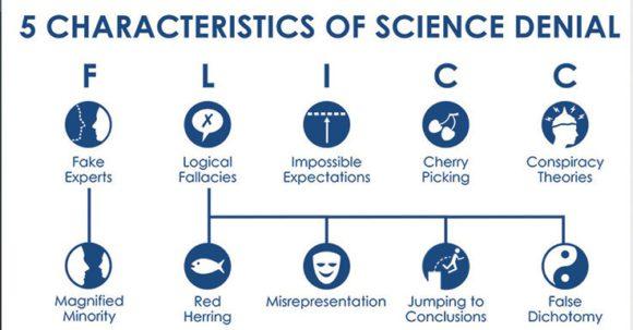 Рис. 1. Пять характеристик отрицания науки