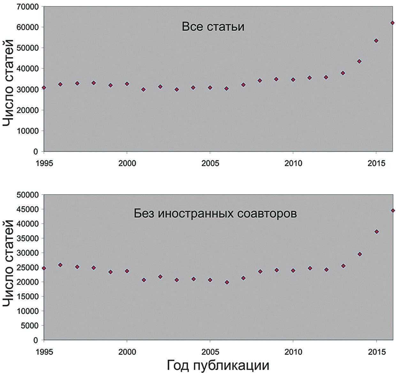Рис. 1. Cтатьи (с участием) российских ученых в журналах, входящих в базу данных WoS