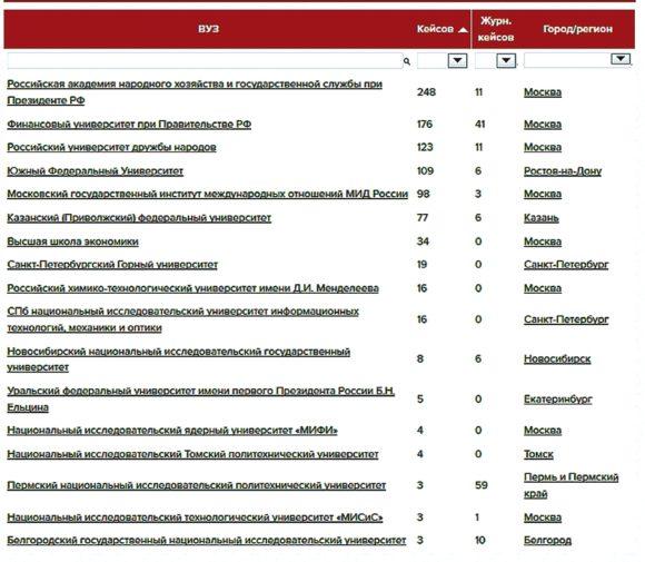 Вузы из проекта Федерального закона в «Диссеропедии вузов»