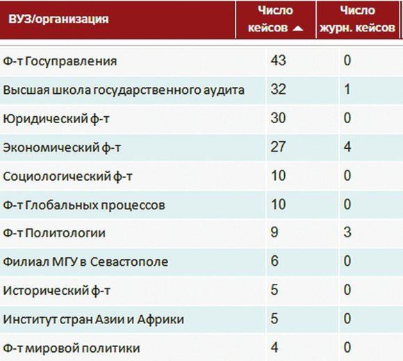 МГУ в «Диссеропедии вузов»