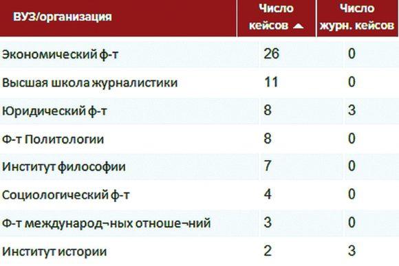 СПбГУ в «Диссеропедии вузов»