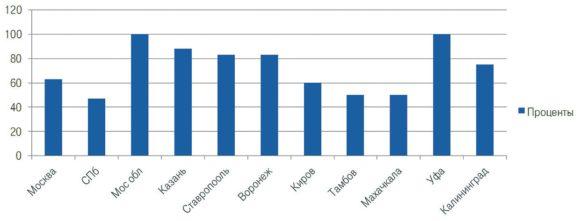 Процентное отношение журналов с авторецензией к общему числу журналов по городам