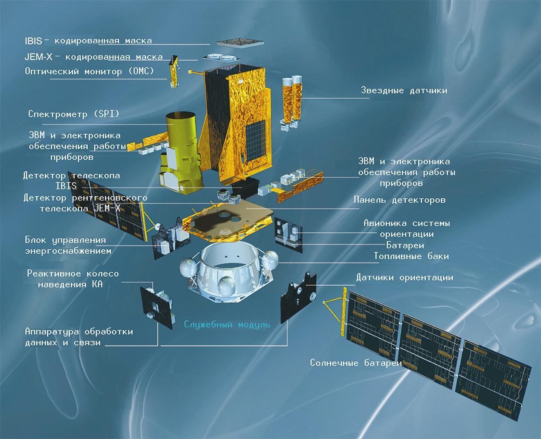 Инфографика ИКИ РАН