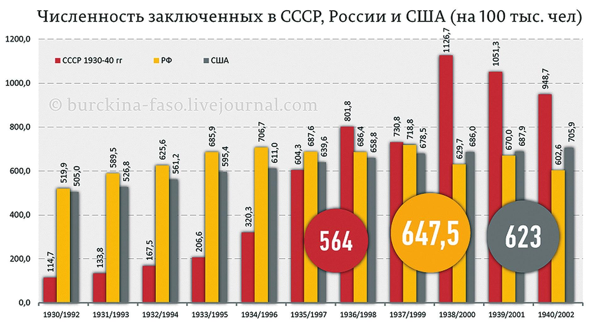 Рис. 1. Сравнение численности заключенных в СССР в 1930-е годы и в России и США в 1990-е [3]