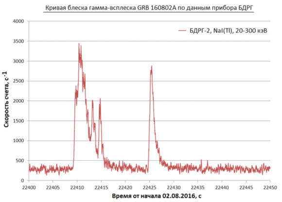 Рис. 4. Один из гамма-всплесков, зарегистрированных на спутнике «Ломоносов»