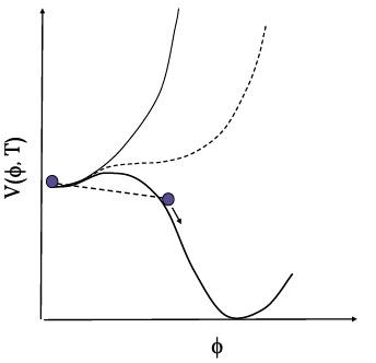 Рис. 19.2. Потенциал поля инфлатона в сценарии Алана Гута. Разные кривые соответствуют разныМ температурам