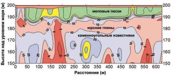 Электромагнитные зондирования над зоной суффозии (область желто-зеленого цвета на глубине ~40 м) — Москва, Крылатское. Из-за неаккуратных инженерных изысканий девятиэтажное здание, построенное над этой зоной, наклонилось, и все жители были из него эвакуированы.